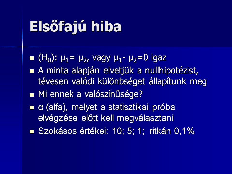 Elsőfajú hiba (H 0 ): μ 1 = μ 2, vagy μ 1 - μ 2 =0 igaz (H 0 ): μ 1 = μ 2, vagy μ 1 - μ 2 =0 igaz A minta alapján elvetjük a nullhipotézist, tévesen valódi különbséget állapítunk meg A minta alapján elvetjük a nullhipotézist, tévesen valódi különbséget állapítunk meg Mi ennek a valószínűsége.