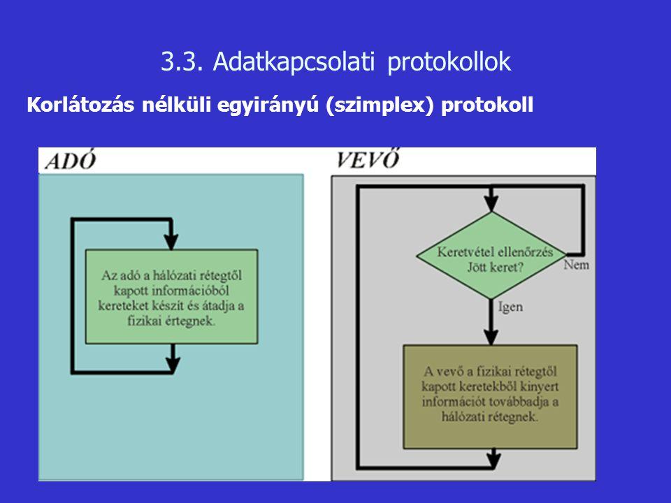 3.3. Adatkapcsolati protokollok Korlátozás nélküli egyirányú (szimplex) protokoll