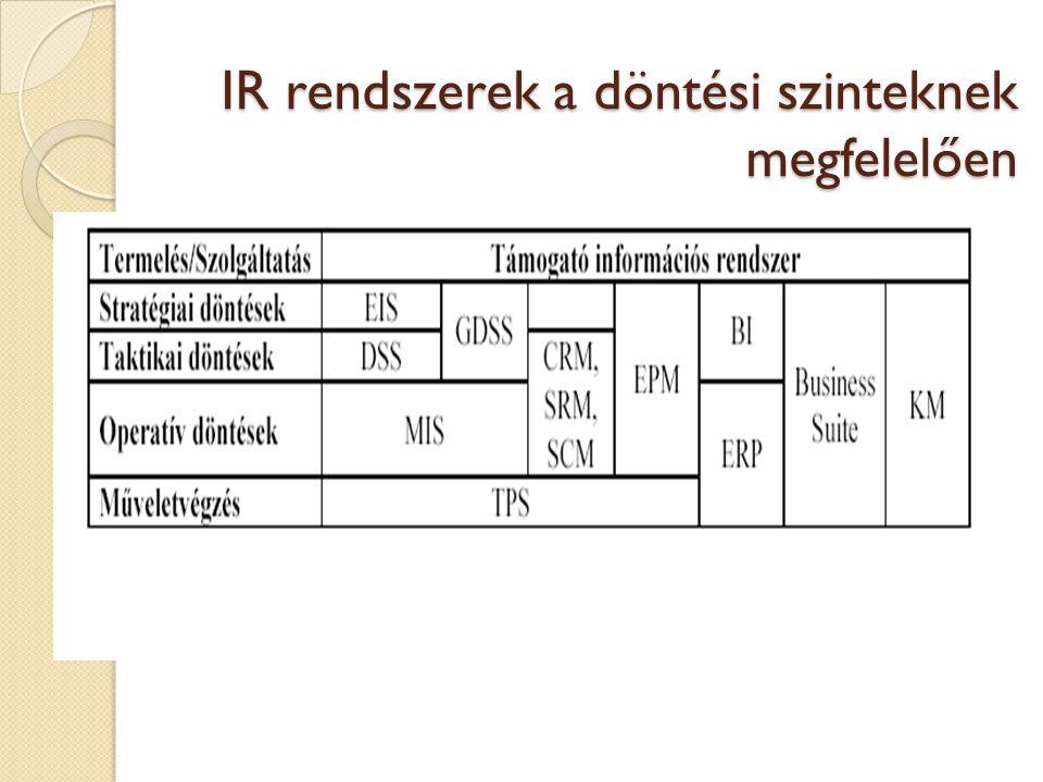 Tartalom III.2.Az információs rendszerekről általában III.2.1.
