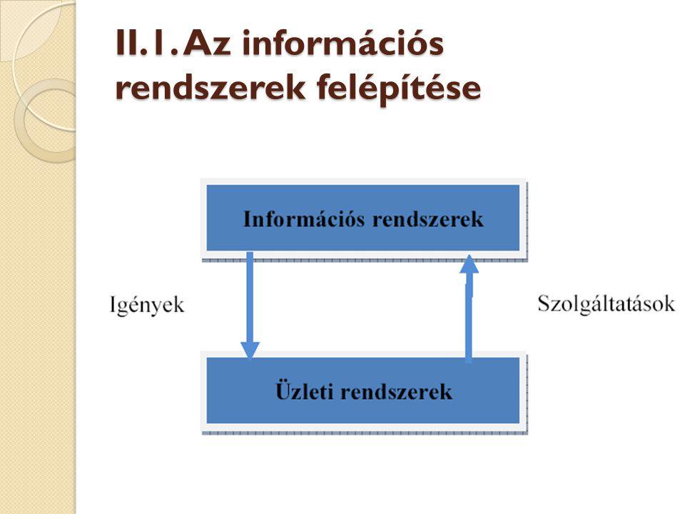 Az információs rendszerek folyamatai Feldolgozás Vezérlés Tárolás OutputInput Szoftver Hardver Adatok Személyzet