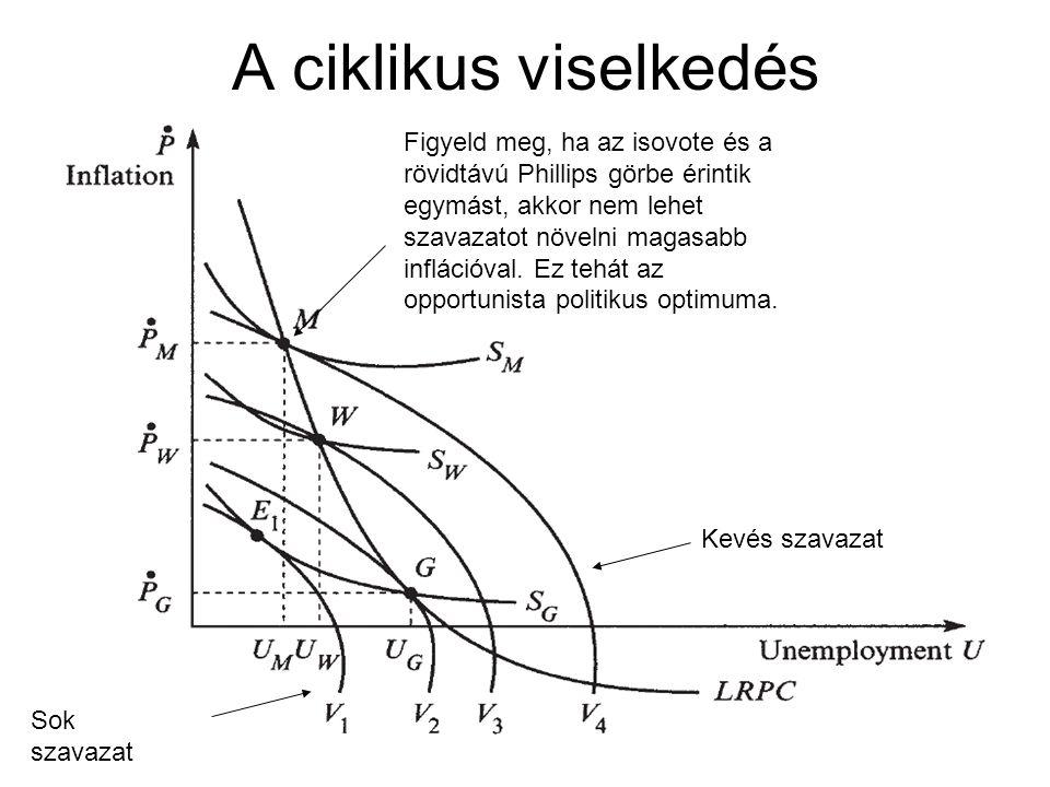 A ciklikus viselkedés Figyeld meg, ha az isovote és a rövidtávú Phillips görbe érintik egymást, akkor nem lehet szavazatot növelni magasabb inflációva