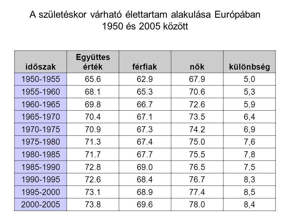 A születéskor várható élettartam alakulása Európában 1950 és 2005 között időszak Együttes értékférfiaknők különbség 1950-195565.662.967.95,0 1955-196068.165.370.65,3 1960-196569.866.772.65,9 1965-197070.467.173.56,4 1970-197570.967.374.26,9 1975-198071.367.475.07,6 1980-198571.767.775.57,8 1985-199072.869.076.57,5 1990-199572.668.476.78,3 1995-200073.168.977.48,5 2000-200573.869.678.08,4