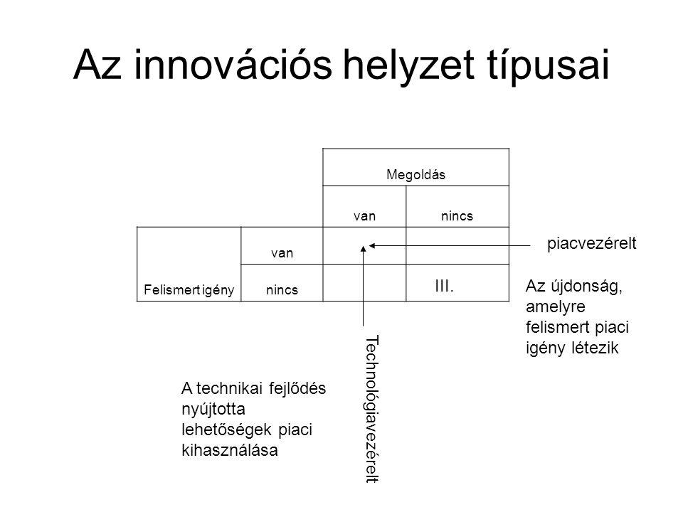 Az innovációs helyzet típusai Megoldás vannincs Felismert igény van nincs piacvezérelt Technológiavezérelt III. A technikai fejlődés nyújtotta lehetős