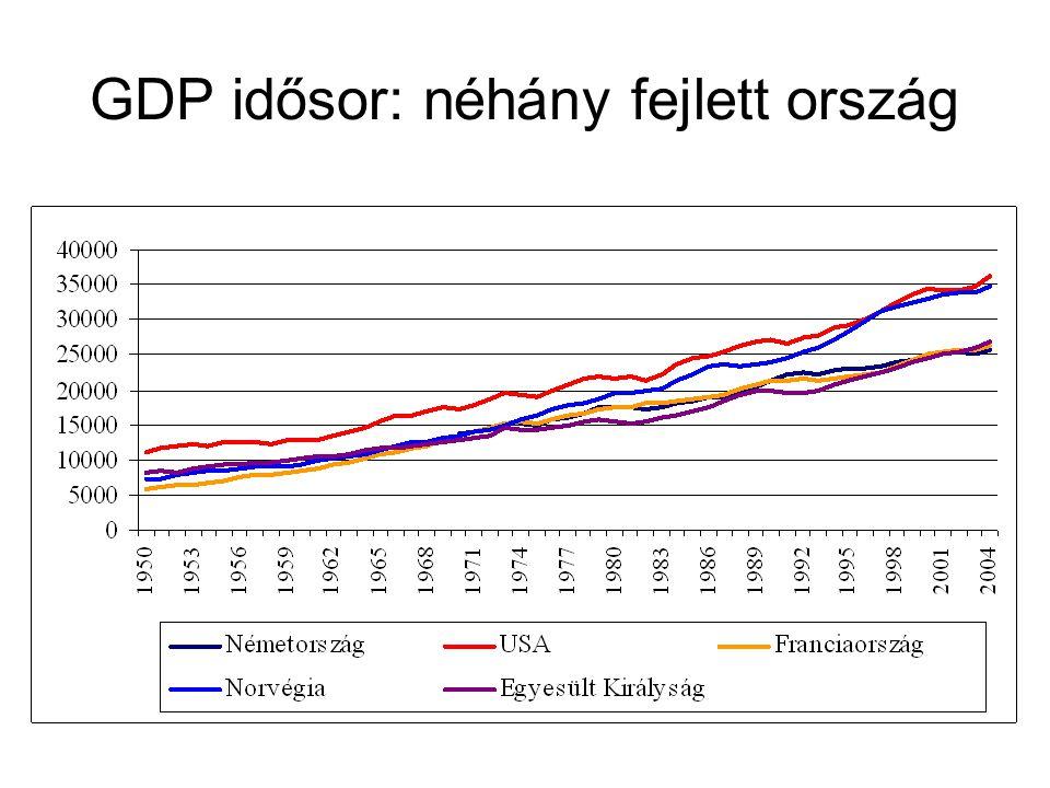 GDP idősor: néhány fejlett ország