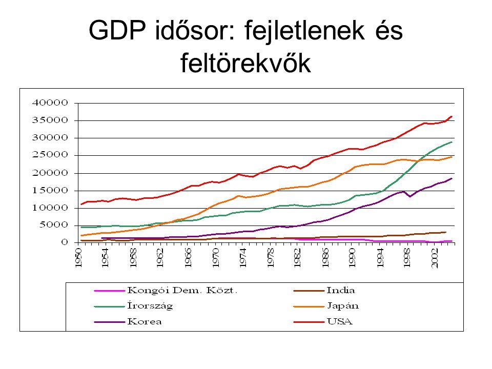 GDP idősor: fejletlenek és feltörekvők