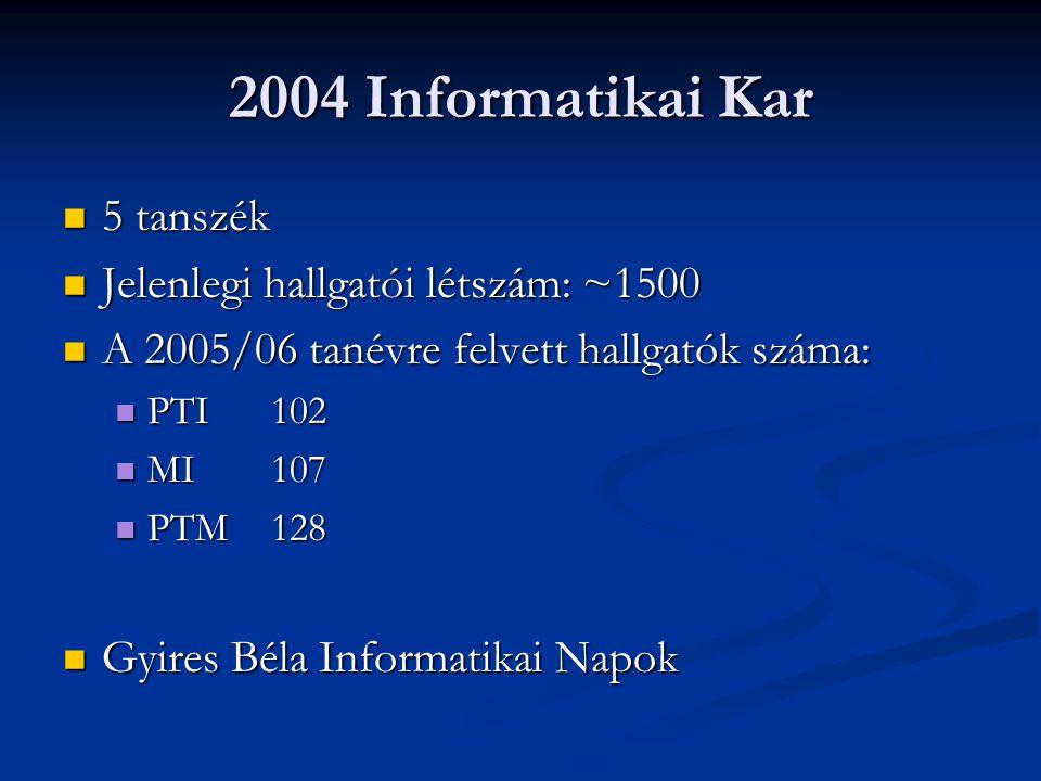 2004 Informatikai Kar 5 tanszék 5 tanszék Jelenlegi hallgatói létszám: ~1500 Jelenlegi hallgatói létszám: ~1500 A 2005/06 tanévre felvett hallgatók sz