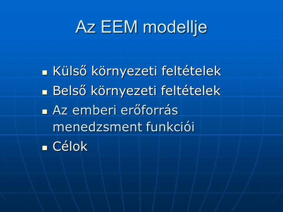 Az EEM modellje Külső környezeti feltételek Külső környezeti feltételek Belső környezeti feltételek Belső környezeti feltételek Az emberi erőforrás menedzsment funkciói Az emberi erőforrás menedzsment funkciói Célok Célok