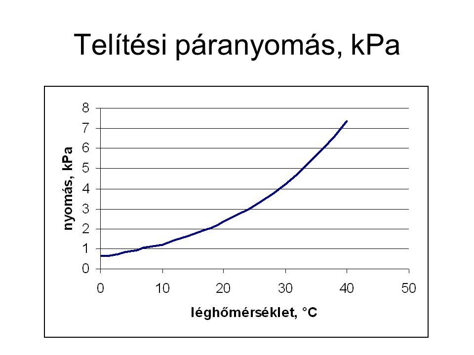 A telítési páranyomás és hőmérséklet függvényének meredeksége, Δ