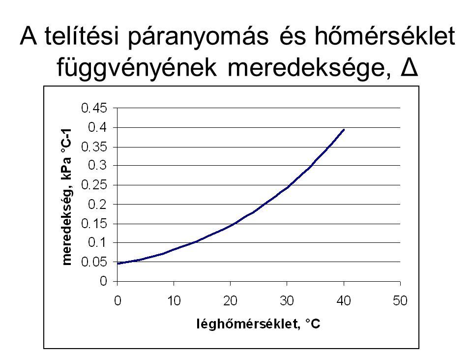 Szász Gábor, 1973 ahol: AM : légnedvesség-tartalom (frakció érték) AT : léghőmérséklet (°C)