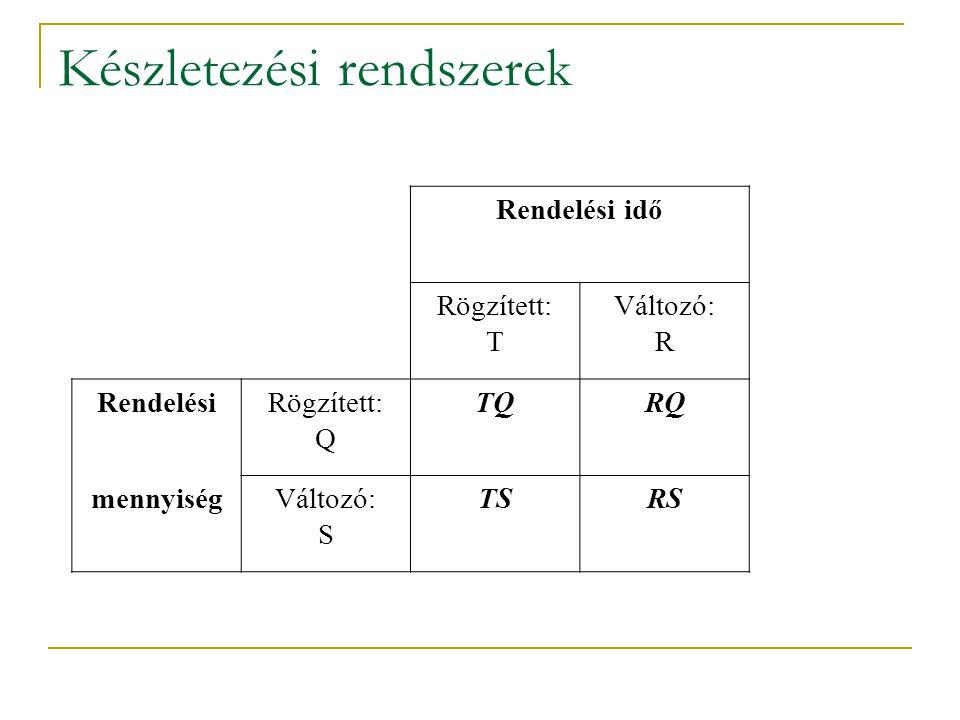 Rendelési idő Rögzített: T Változó: R RendelésiRögzített: Q TQRQ mennyiségVáltozó: S TSRS Készletezési rendszerek