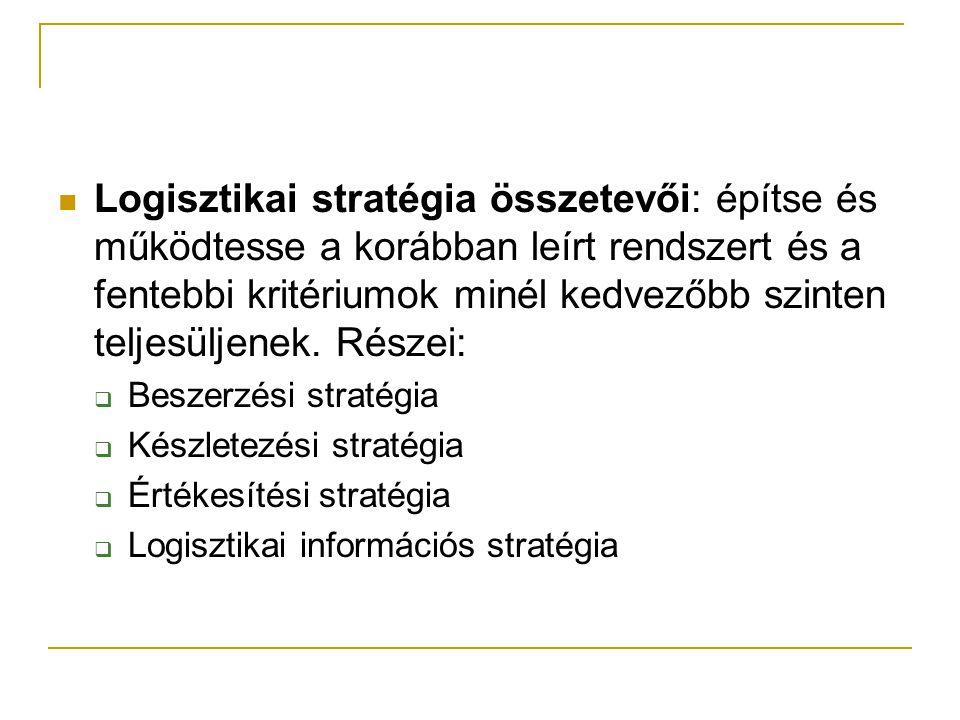 Logisztikai stratégia összetevői: építse és működtesse a korábban leírt rendszert és a fentebbi kritériumok minél kedvezőbb szinten teljesüljenek. Rés