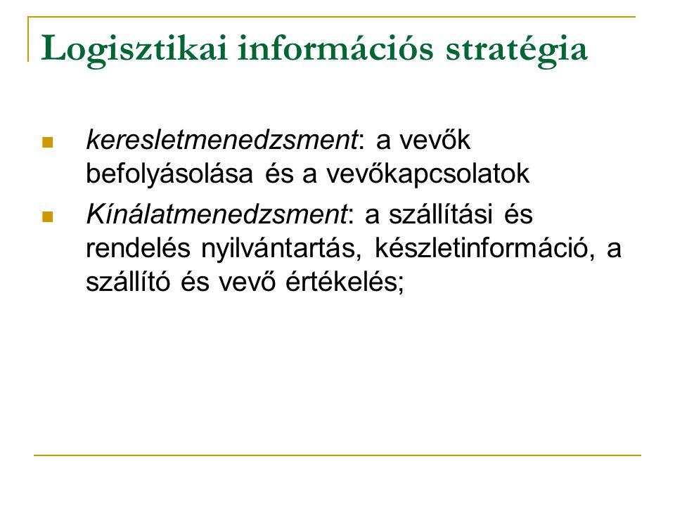 Logisztikai információs stratégia keresletmenedzsment: a vevők befolyásolása és a vevőkapcsolatok Kínálatmenedzsment: a szállítási és rendelés nyilván