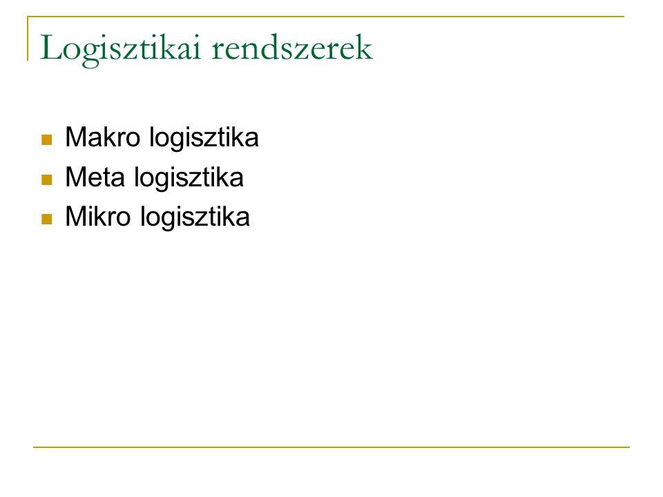 Logisztikai rendszerek Makro logisztika Meta logisztika Mikro logisztika