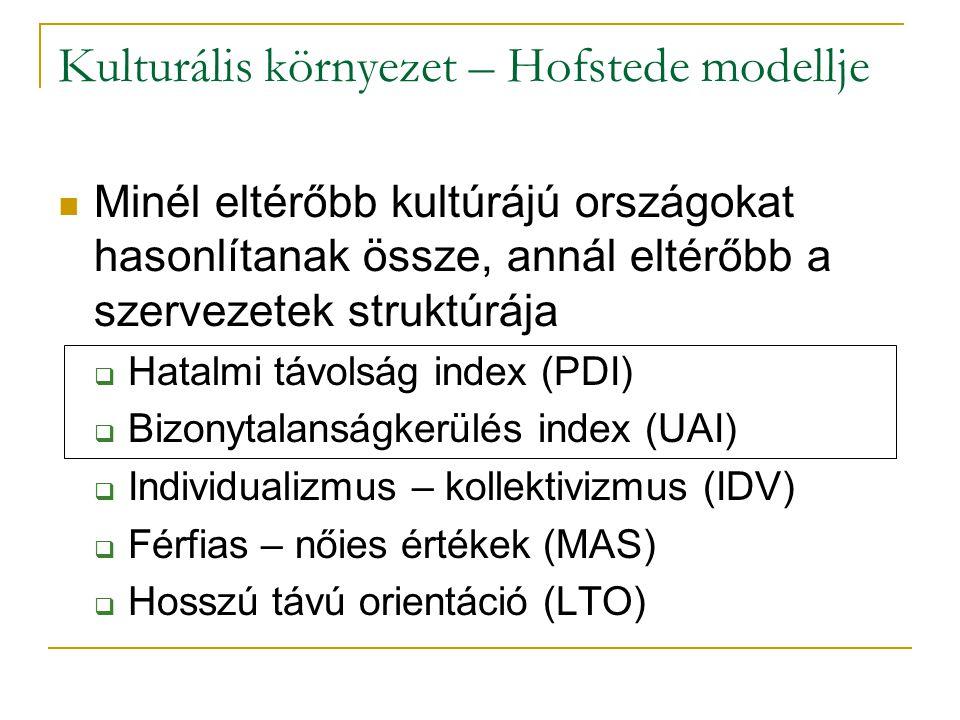 Kulturális környezet – Hofstede modellje Minél eltérőbb kultúrájú országokat hasonlítanak össze, annál eltérőbb a szervezetek struktúrája  Hatalmi tá