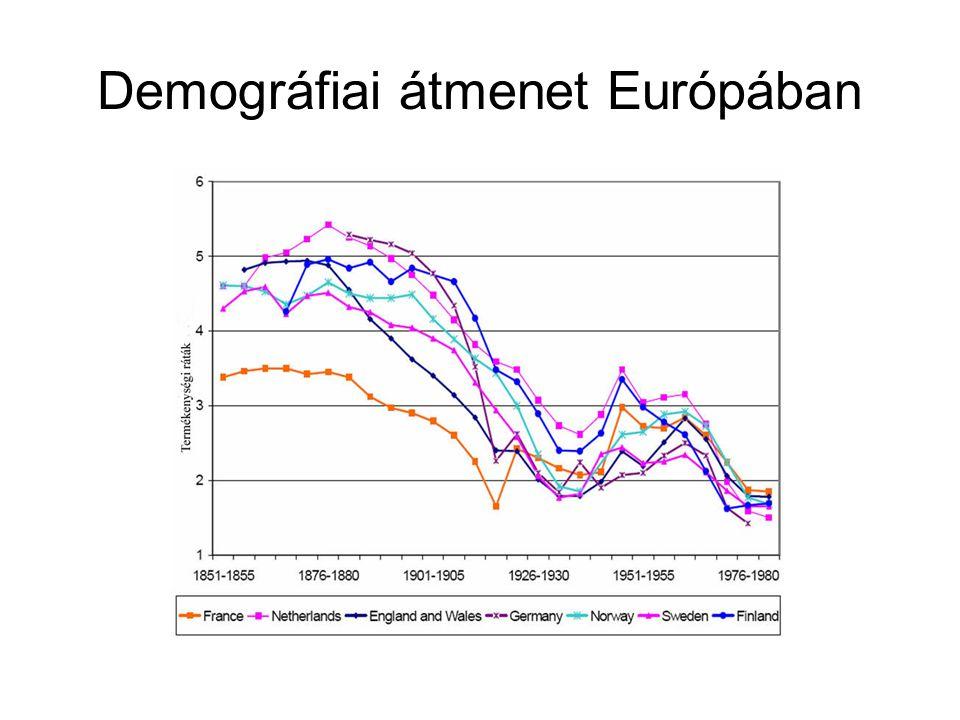 Demográfiai átmenet Európában