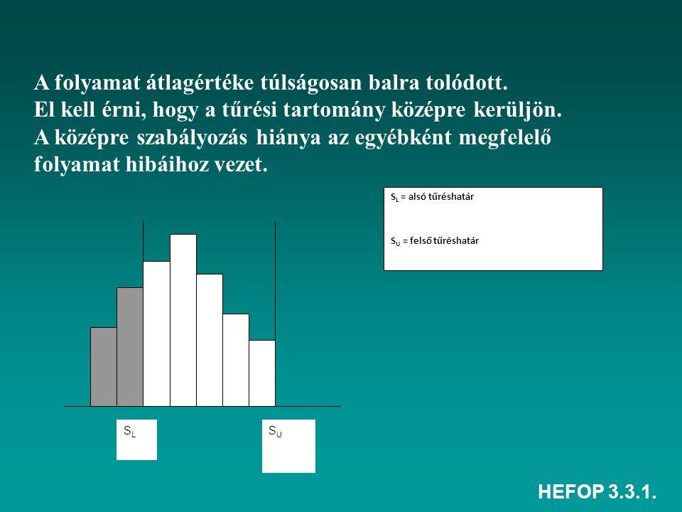 HEFOP 3.3.1. A folyamat átlagértéke túlságosan balra tolódott. El kell érni, hogy a tűrési tartomány középre kerüljön. A középre szabályozás hiánya az