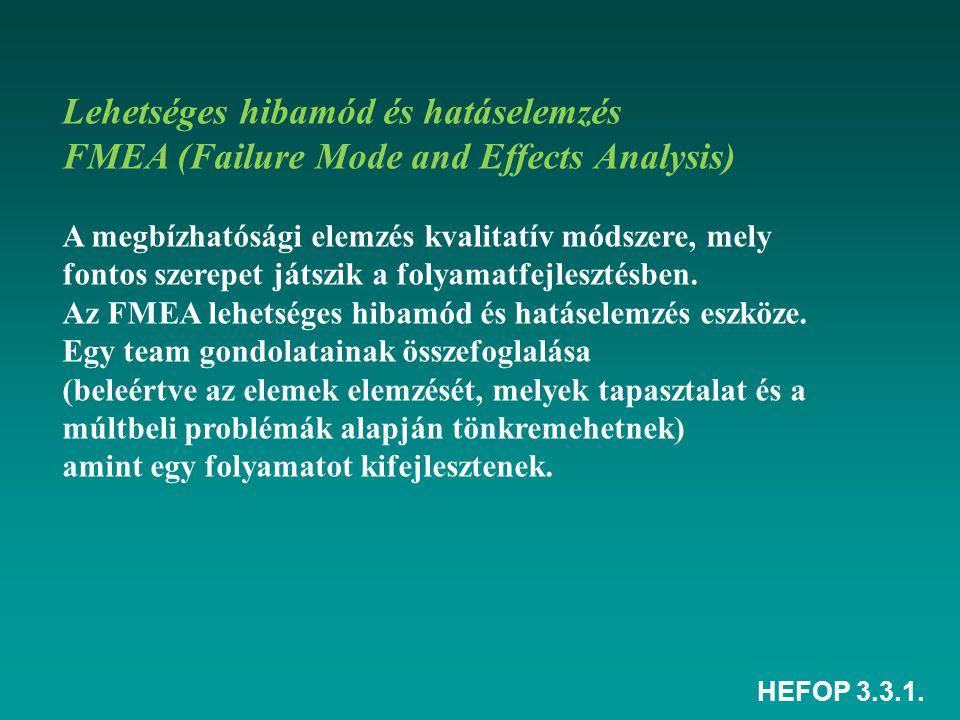 HEFOP 3.3.1. Lehetséges hibamód és hatáselemzés FMEA (Failure Mode and Effects Analysis) A megbízhatósági elemzés kvalitatív módszere, mely fontos sze
