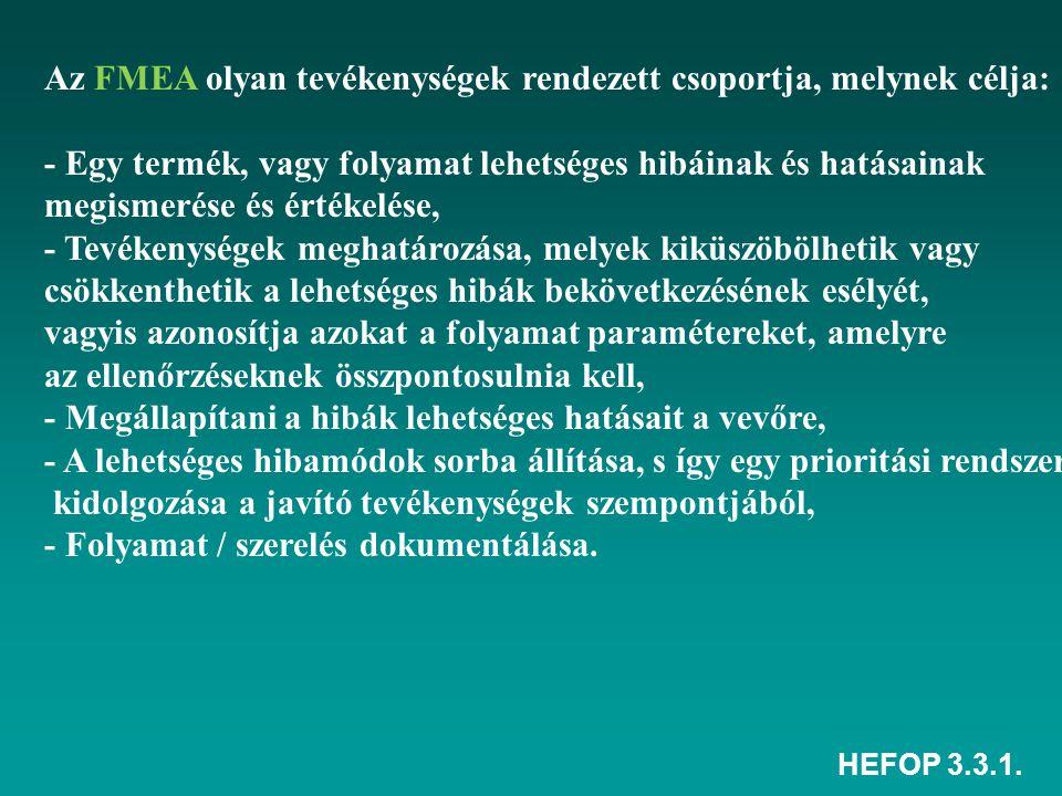 HEFOP 3.3.1. Az FMEA olyan tevékenységek rendezett csoportja, melynek célja: - Egy termék, vagy folyamat lehetséges hibáinak és hatásainak megismerése