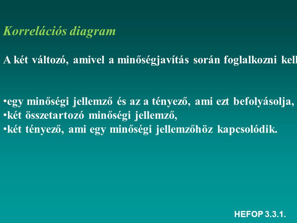 HEFOP 3.3.1.A két tartomány értéke azonos. Még itt sincs szükség beavatkozásra.