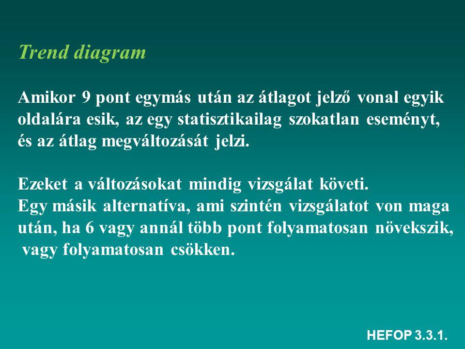 HEFOP 3.3.1. FŐCÉL ALCÉL / ESZKÖZESZKÖZ A Fa-diagram felépítése