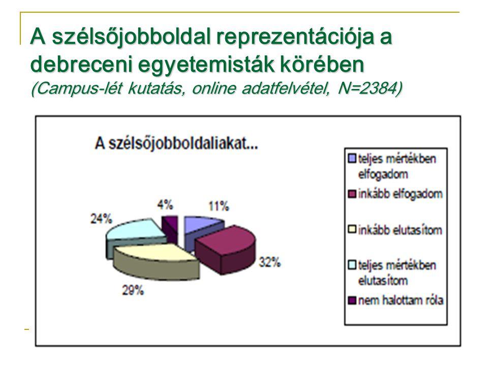 A szélsőjobboldal reprezentációja a debreceni egyetemisták körében (Campus-lét kutatás, online adatfelvétel, N=2384)