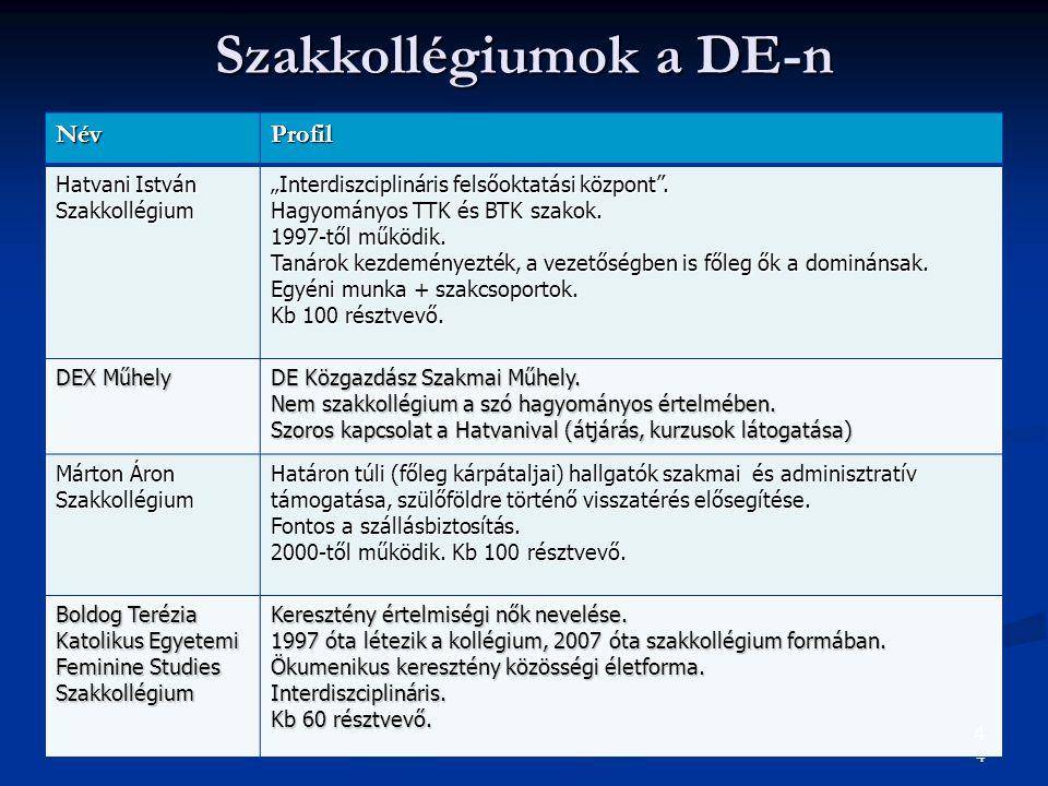 5 ….folytatás Szakkollégiumok a DE-n NévProfil Dr.