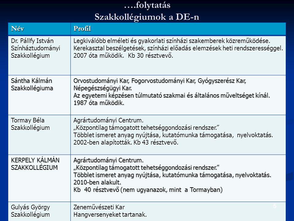 16 Az értékek megítélése szakkollégisták és nem szakkollégisták körében 1-4-ig terjedő skálán (TERD MA / MSc N=602)