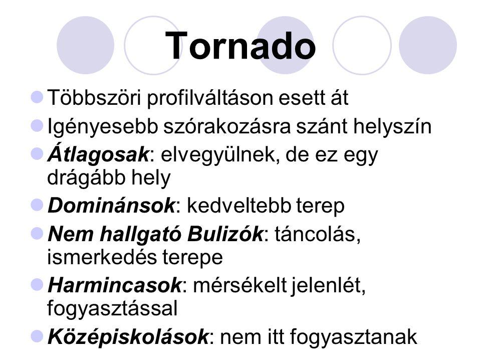 Tornado Többszöri profilváltáson esett át Igényesebb szórakozásra szánt helyszín Átlagosak: elvegyülnek, de ez egy drágább hely Dominánsok: kedveltebb terep Nem hallgató Bulizók: táncolás, ismerkedés terepe Harmincasok: mérsékelt jelenlét, fogyasztással Középiskolások: nem itt fogyasztanak