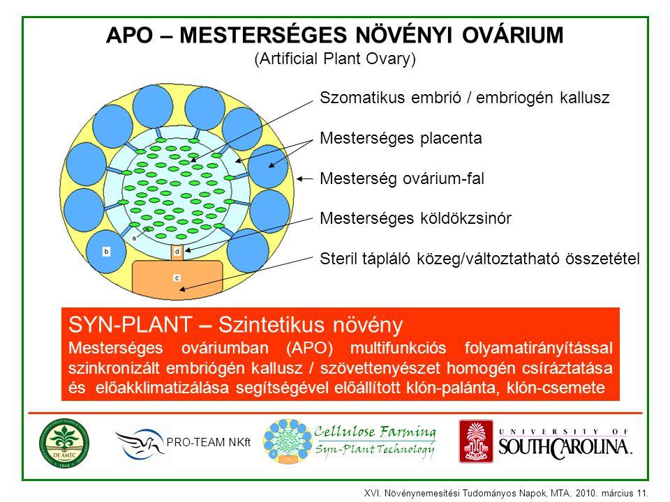 Syn-Plant Technology Cellulose Farming SYN-PLANT – Szintetikus növény Mesterséges ováriumban (APO) multifunkciós folyamatirányítással szinkronizált em