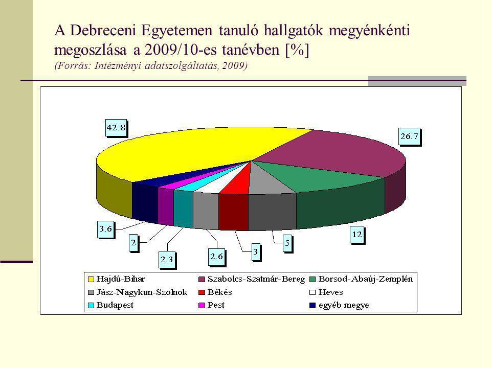 A Debreceni Egyetemen tanuló hallgatók megyénkénti megoszlása a 2009/10-es tanévben [%] (Forrás: Intézményi adatszolgáltatás, 2009)