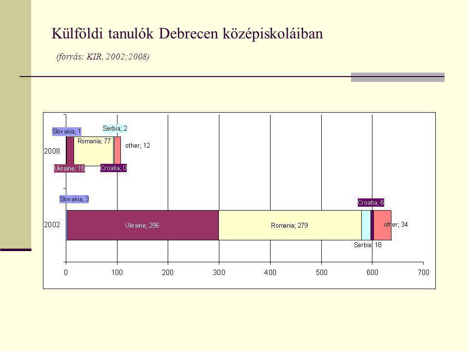 Külföldi tanulók Debrecen középiskoláiban (forrás: KIR, 2002;2008)