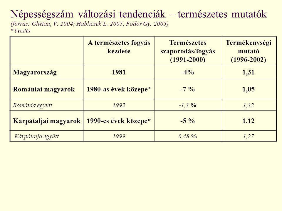 Népességszám változási tendenciák – természetes mutatók (forrás: Ghetau, V. 2004; Hablicsek L. 2005; Fodor Gy. 2005) * becslés A természetes fogyás ke