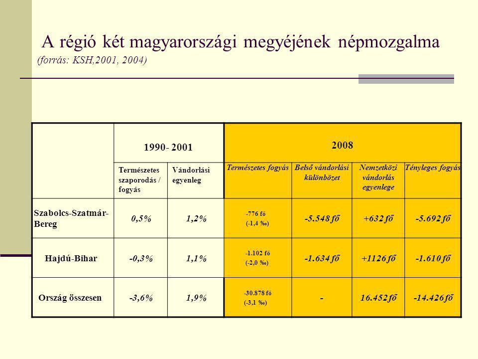 A régió két magyarországi megyéjének népmozgalma (forrás: KSH,2001, 2004) 1990- 2001 2008 Természetes szaporodás / fogyás Vándorlási egyenleg Természe