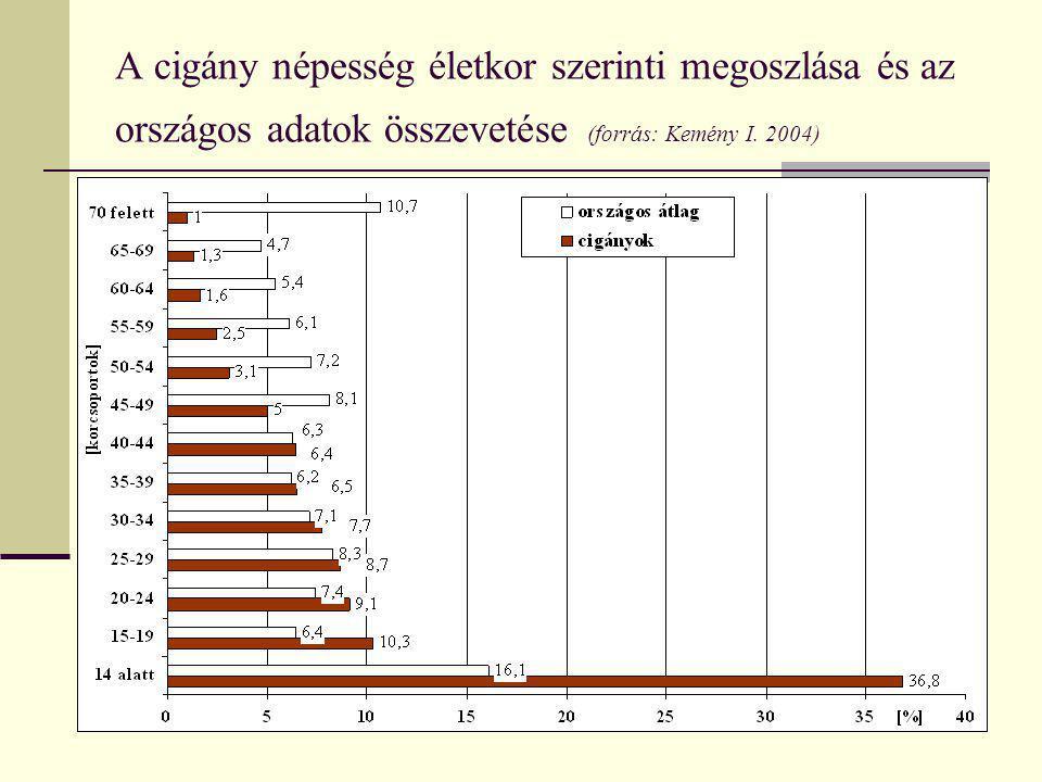 A cigány népesség életkor szerinti megoszlása és az országos adatok összevetése (forrás: Kemény I. 2004)