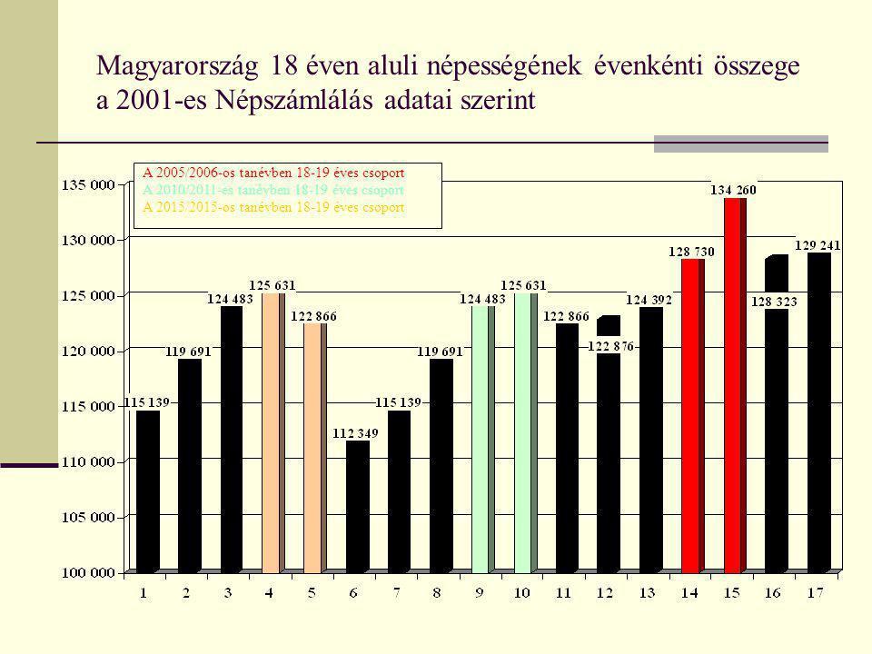 Magyarország 18 éven aluli népességének évenkénti összege a 2001-es Népszámlálás adatai szerint A 2005/2006-os tanévben 18-19 éves csoport A 2010/2011