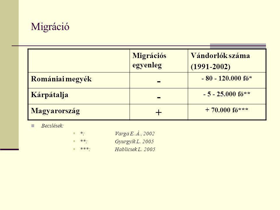 Migráció Migrációs egyenleg Vándorlók száma (1991-2002) Romániai megyék - - 80 - 120.000 fő* Kárpátalja - - 5 - 25.000 fő** Magyarország + + 70.000 fő