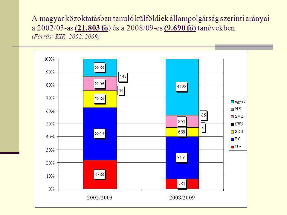 A magyar közoktatásban tanuló külföldiek állampolgárság szerinti arányai a 2002/03-as (21.803 fő) és a 2008/09-es (9.690 fő) tanévekben (Forrás: KIR,