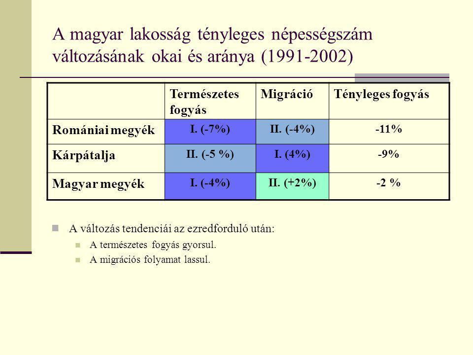A magyar lakosság tényleges népességszám változásának okai és aránya (1991-2002) Természetes fogyás MigrációTényleges fogyás Romániai megyék I. (-7%)I