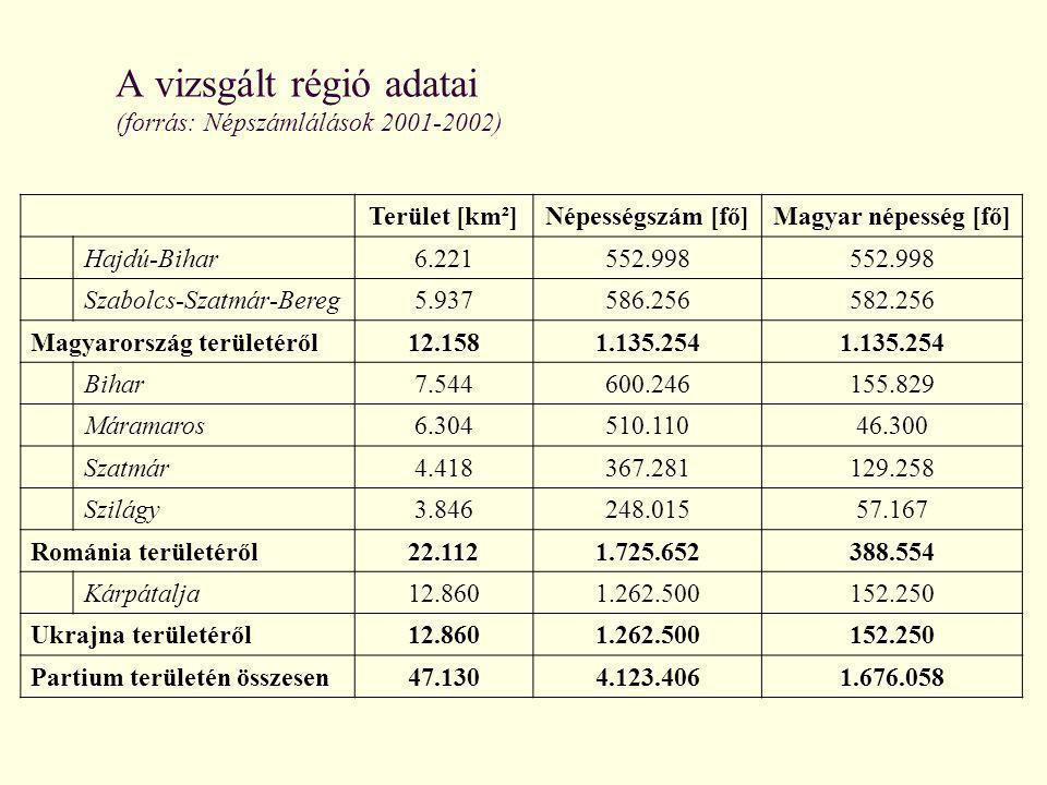 A vizsgált régió adatai (forrás: Népszámlálások 2001-2002) Terület [km²]Népességszám [fő]Magyar népesség [fő] Hajdú-Bihar 6.221552.998 Szabolcs-Szatmá