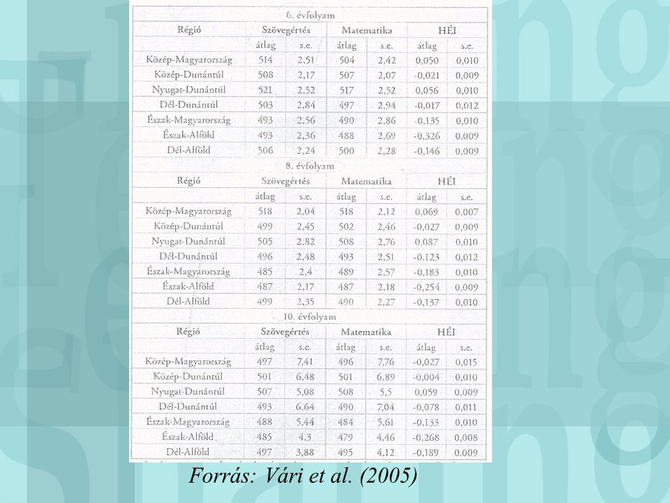 Forrás: Vári et al. (2005)