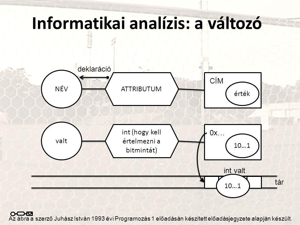 Informatikai analízis: a változó NÉV ATTRIBUTUM érték CÍM Az ábra a szerző Juhász István 1993 évi Programozás 1 előadásán készített előadásjegyzete al