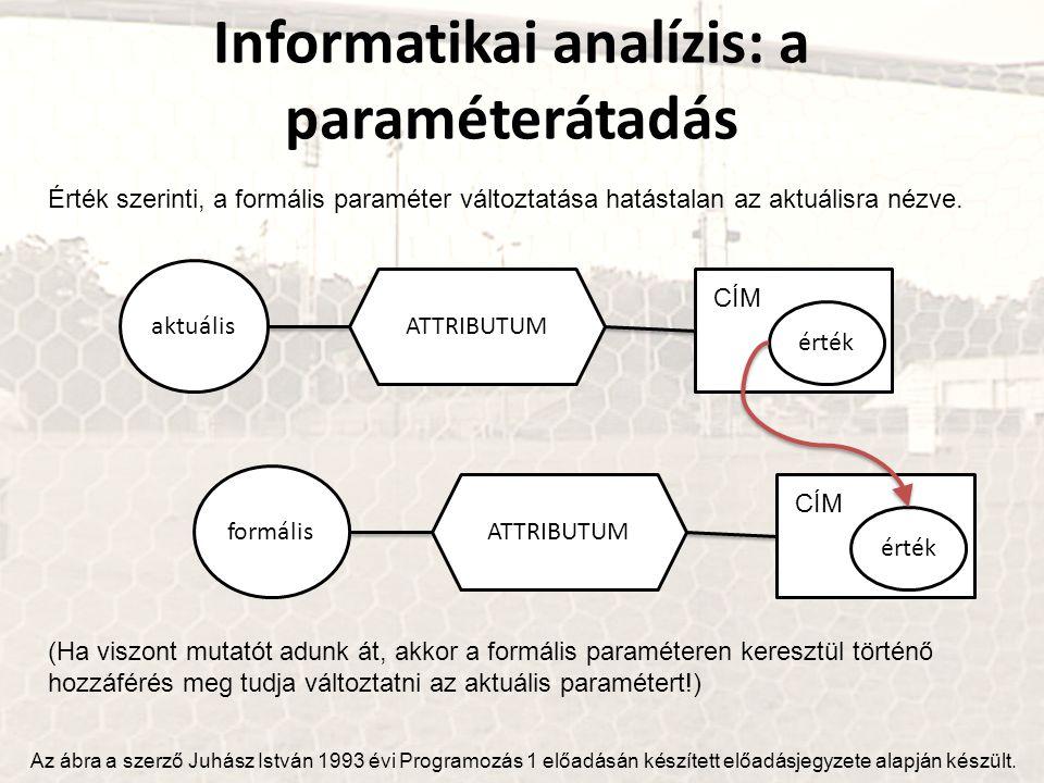 Informatikai analízis: a paraméterátadás aktuális ATTRIBUTUM érték CÍM Az ábra a szerző Juhász István 1993 évi Programozás 1 előadásán készített előad