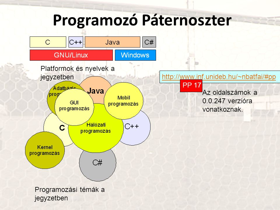 Programozó Páternoszter http://www.inf.unideb.hu/~nbatfai/#pp Platformok és nyelvek a jegyzetben Programozási témák a jegyzetben PP 17 Az oldalszámok