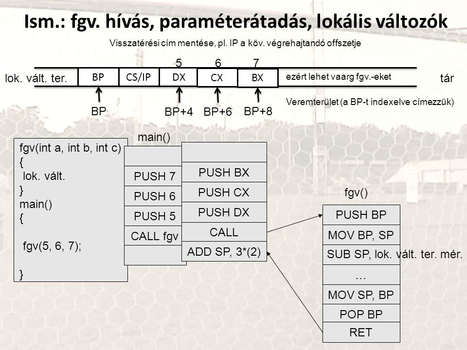 fgv(int a, int b, int c) { lok. vált. } main() { fgv(5, 6, 7); } PUSH 7 PUSH 6 PUSH 5 CALL fgv main() PUSH BX PUSH CX PUSH DX CALL ADD SP, 3*(2) MOV B