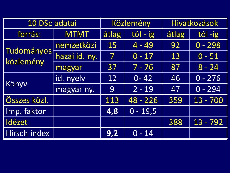 10 DSc adataiKözleményHivatkozások forrás:MTMTátlagtól - igátlagtól -ig Tudományos közlemény nemzetközi154 - 49920 - 298 hazai id.