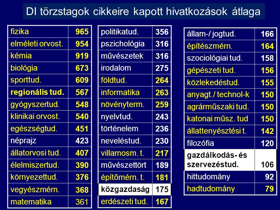 fizika 965 elméleti orvost. 954 kémia 919 biológia 673 sporttud.