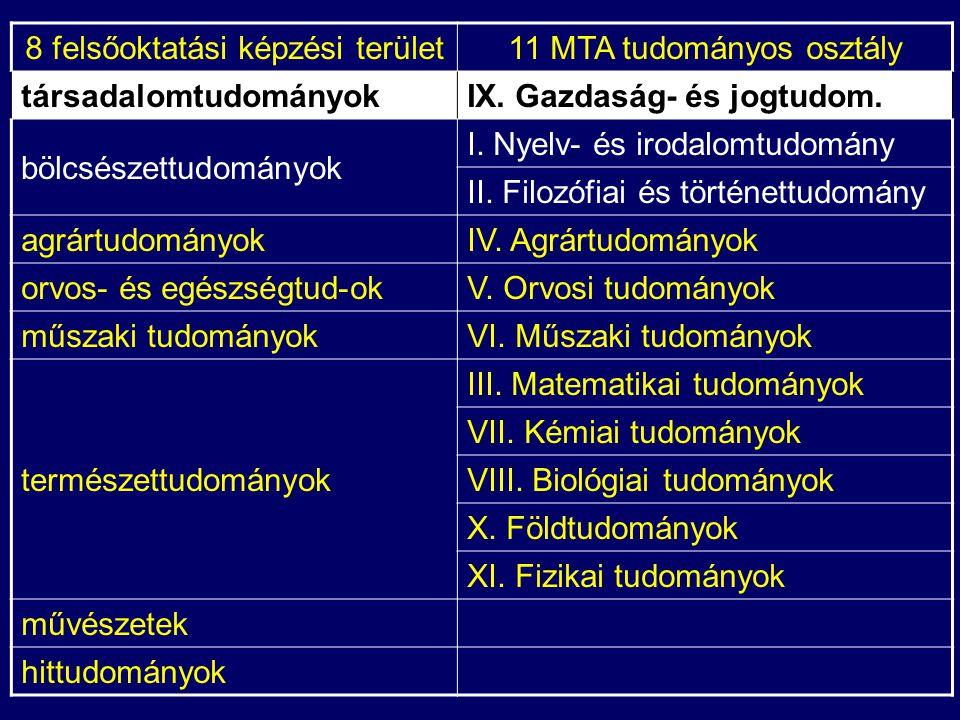 Társadalomtudományok képzési terület 8(+2) képzési ága (DI alap) MTA IX.