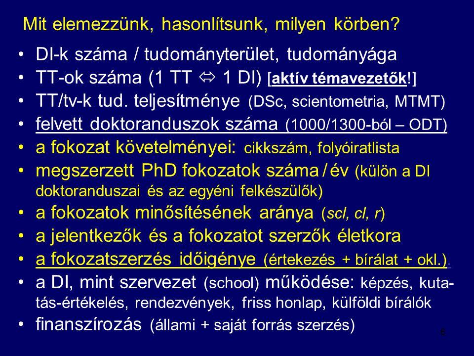 A 171 DI és törzstagjaik száma tudományáganként elméleti orvostud.