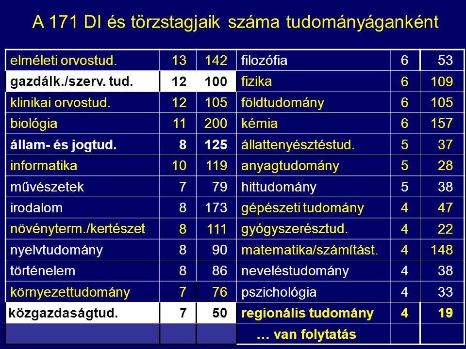 Társadalomtudományok képzési terület 8 (+2) képzési ága (DI alap) DI #Egyetemek közgazdaságtudományok 4+3 BCE 2, CEU, DE, PTE, SZTE, AGYE gazdálkodás- és szervezéstud-ok 10+2 BCE 2, BME, DE, KE, ME, NYME, PE, PTE 2, SZE, SZIE állam- és jogtudományok 8+1 DE, ELTE, KRE, ME, PPKE, PTE, SZE, SZTE, AGYE hadtudományok 1NKE politikatudományok 2+3AGYE, BCE 2, ELTE, PTE regionális tudományok 1+3DE, PTE, SZE, SZIE szociológiai tudományok 2+1BCE, ELTE, SE média- és kommunikációtudományok 1BCE közigazgatás tudományok (NKE) 1 (?)NKE (?) rendészeti tudományok (NKE) 1 (?)NKE (?) 29+13TT-ok átlagos száma: 8,3 / DI