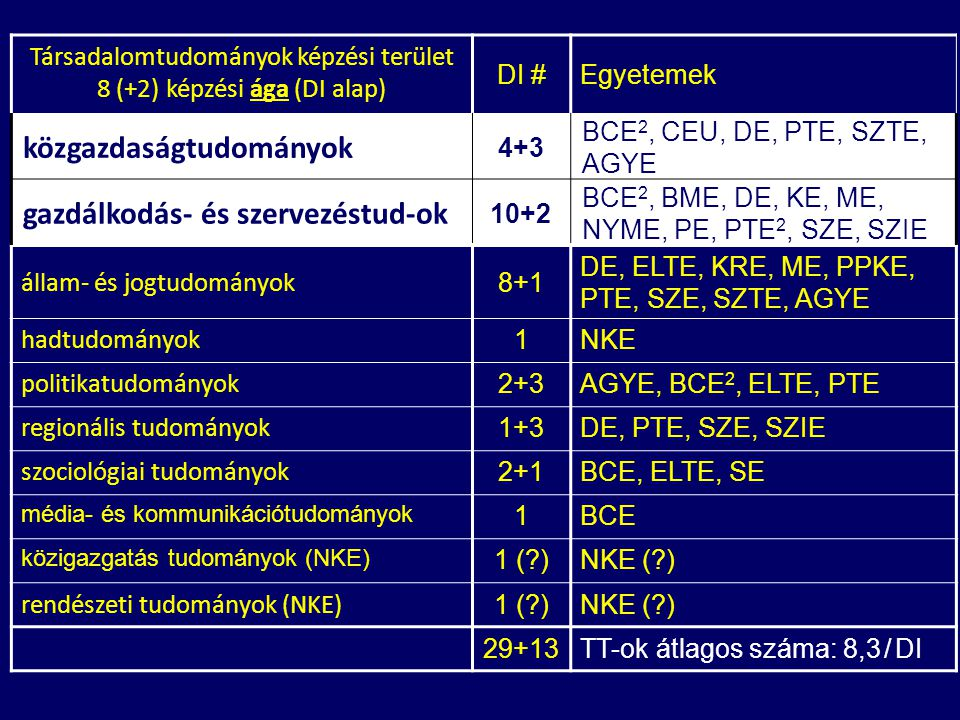 Társadalomtudományok képzési terület 8 (+2) képzési ága (DI alap) DI #Egyetemek közgazdaságtudományok 4+3 BCE 2, CEU, DE, PTE, SZTE, AGYE gazdálkodás- és szervezéstud-ok 10+2 BCE 2, BME, DE, KE, ME, NYME, PE, PTE 2, SZE, SZIE állam- és jogtudományok 8+1 DE, ELTE, KRE, ME, PPKE, PTE, SZE, SZTE, AGYE hadtudományok 1NKE politikatudományok 2+3AGYE, BCE 2, ELTE, PTE regionális tudományok 1+3DE, PTE, SZE, SZIE szociológiai tudományok 2+1BCE, ELTE, SE média- és kommunikációtudományok 1BCE közigazgatás tudományok (NKE) 1 ( )NKE ( ) rendészeti tudományok (NKE) 1 ( )NKE ( ) 29+13TT-ok átlagos száma: 8,3 / DI